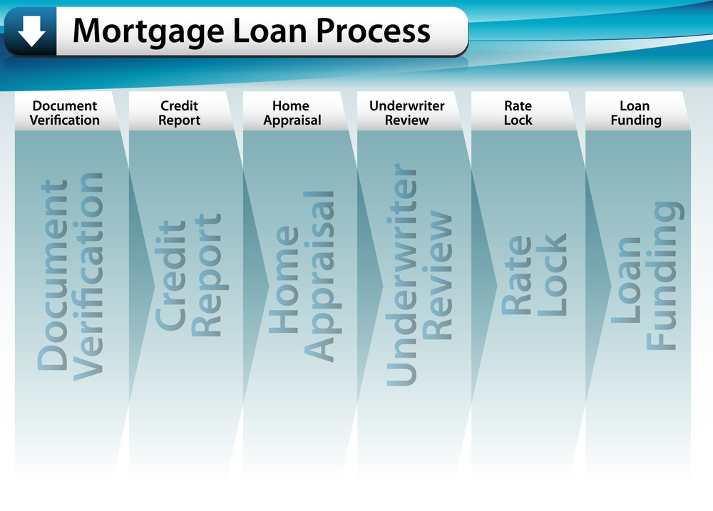 Mortgage Process Toronto